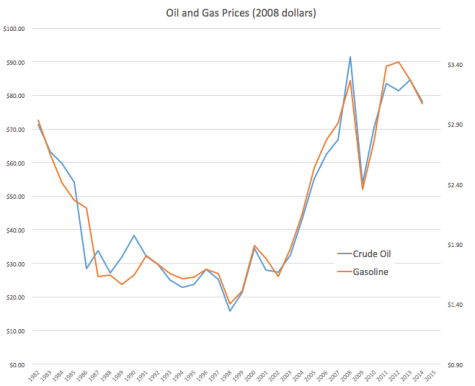 oil and gas blog post january 2016 diagram 1