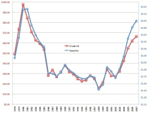 Gasoline and oil prices since 1978