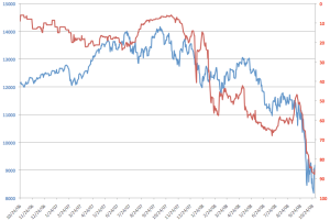 Dow Jones index vs Odds that Obama wins